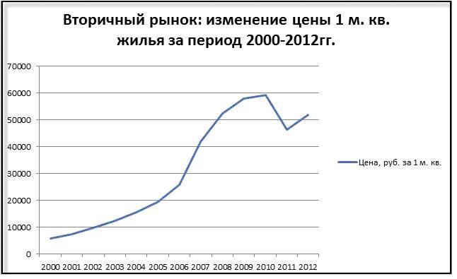 В 2012 году в системе жилстройсбережений приняли участие более 6 тысяч казахстанцев